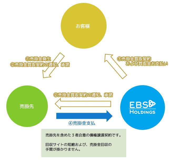 3社間取引の図